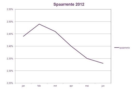 hoogste spaarrente 2012