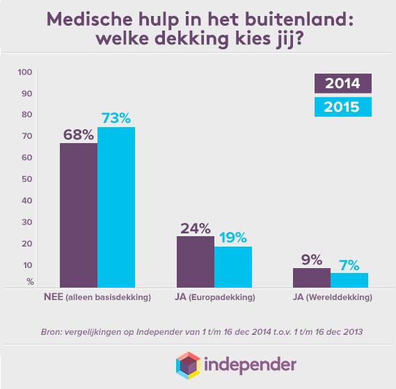 Afbeelding uit het bericht Consumenten verzekeren zich in 2015 minder voor medische hulp in het buitenland