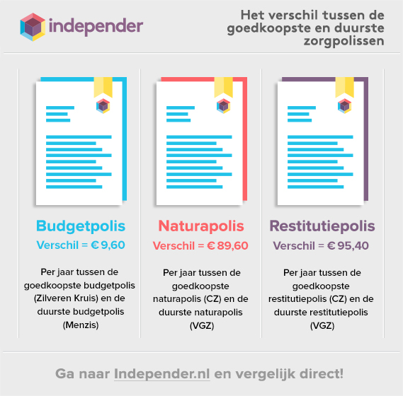 Afbeelding uit het bericht Bijna honderd euro premieverschil tussen dezelfde zorgverzekering van vier grote zorgverzekeraars