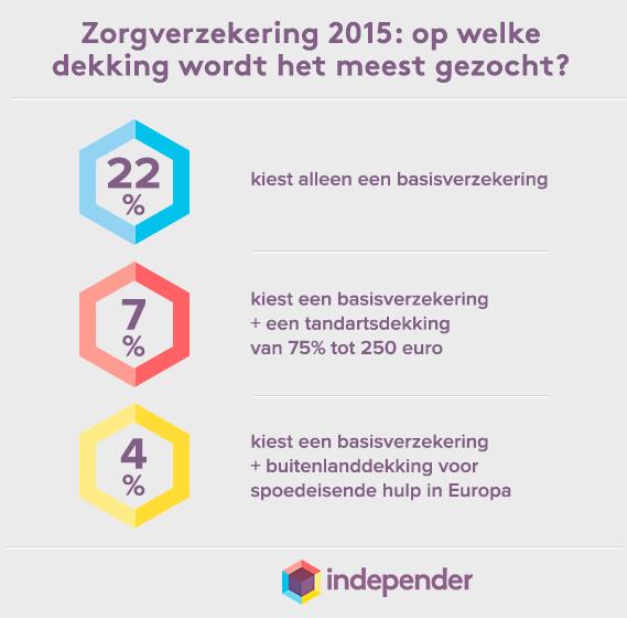 Afbeelding uit het bericht Consumenten zoeken voor 2015 vooral naar alleen een basisverzekering