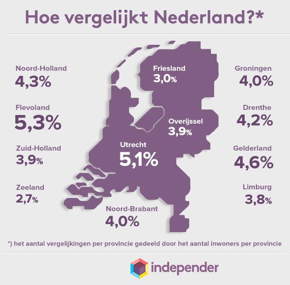 Afbeelding uit het bericht Zorgverzekering 2015: Flevolanders vergelijken twee keer zo veel als Zeelanders