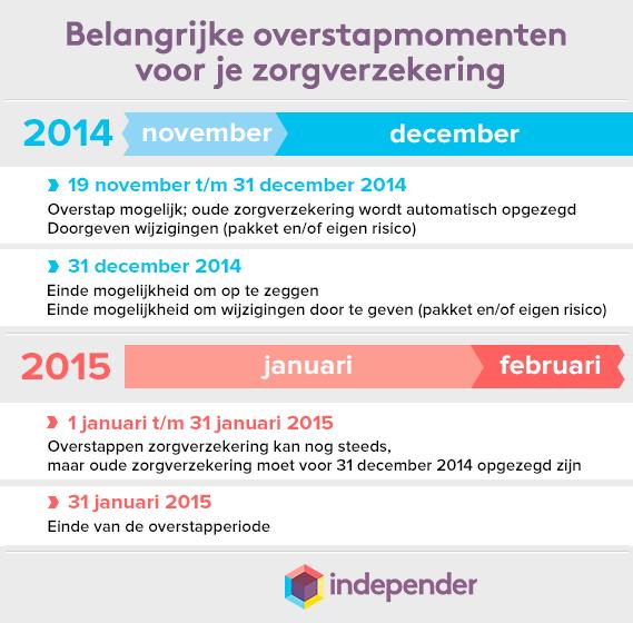 Afbeelding uit het bericht Zorgverzekering 2015: wanneer kun je precies overstappen?