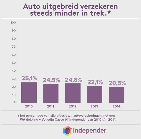 Afbeelding uit het bericht Auto's de laatste jaren steeds minder uitgebreid verzekerd