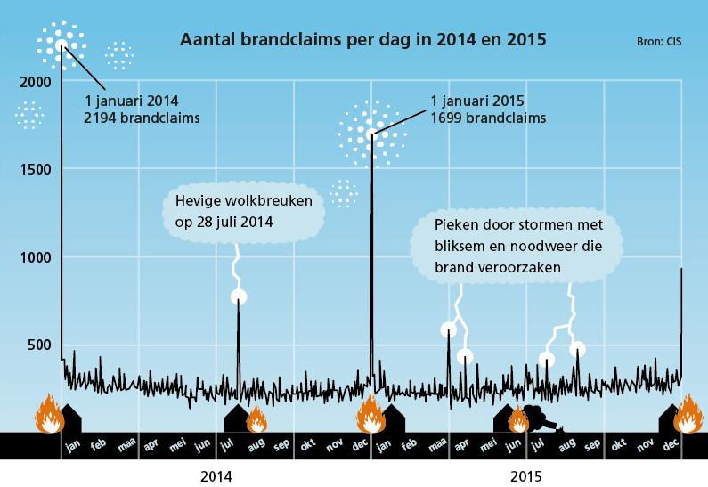 aantal_brandclaims_per_dag_2014_en_2015