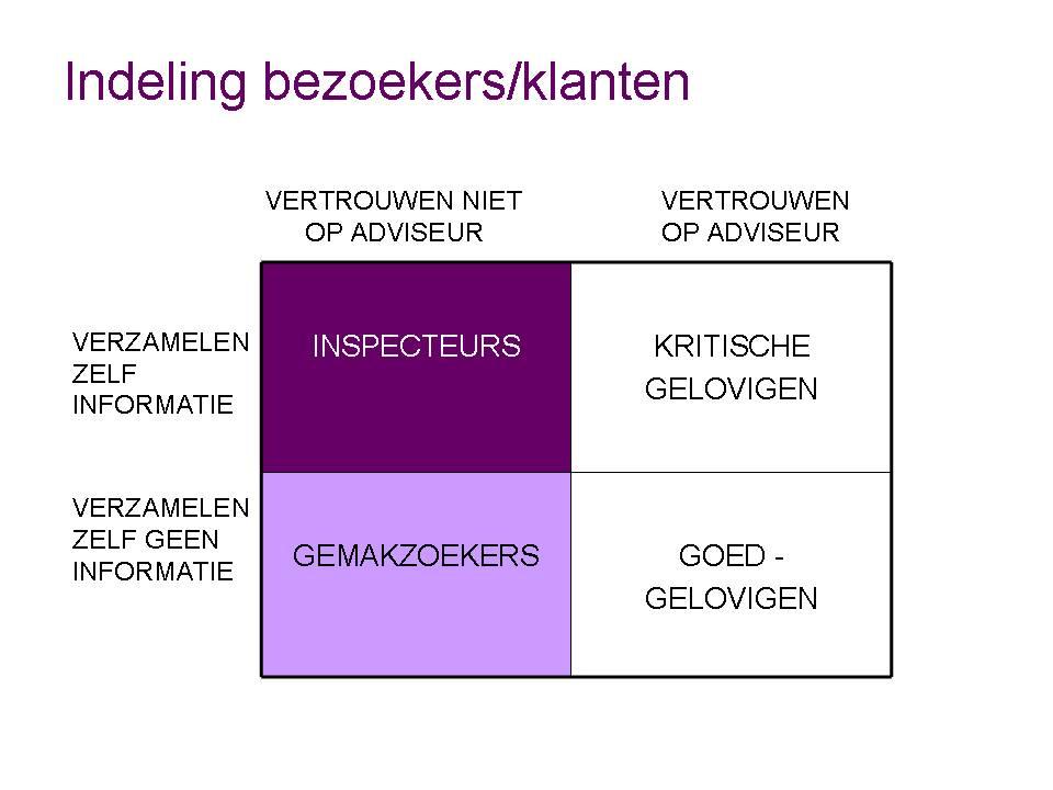 Segmentatie bezoekers Independer.nl