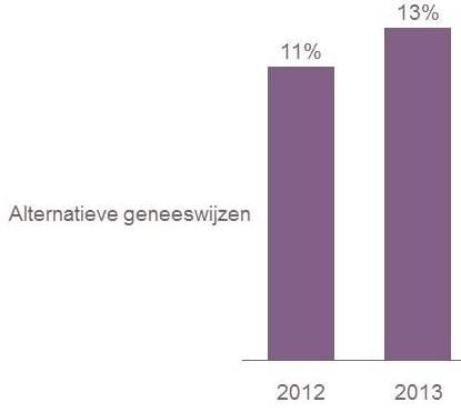 zorg-statistiek-alternatieve-geneeswijze